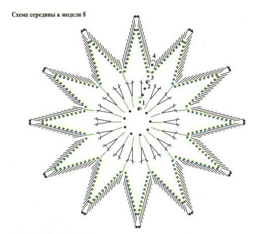 Начало вязания (схема 1)